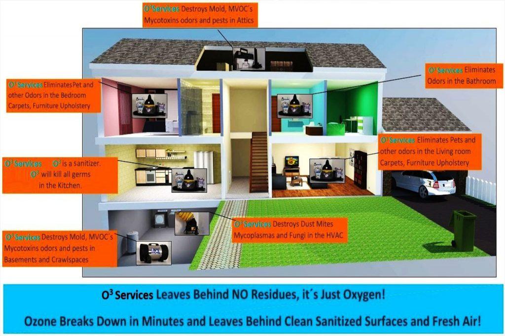 Household Sanitation By Ozone